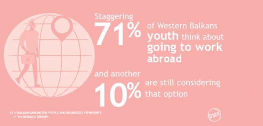 Повеќе од 70 отсто млади од Западен Балкан сакаат работа во странство