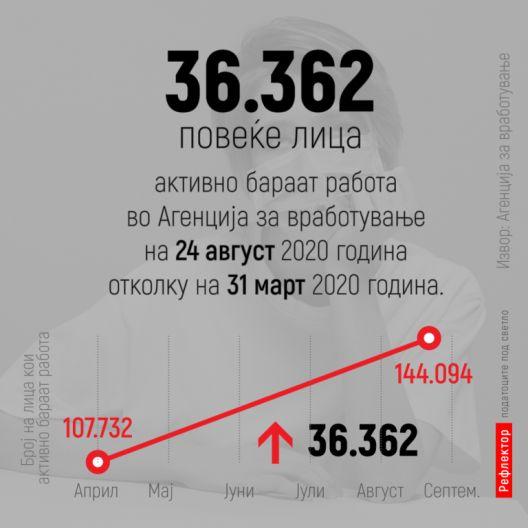 За 5 месеци, 36.362 нови невработени граѓани