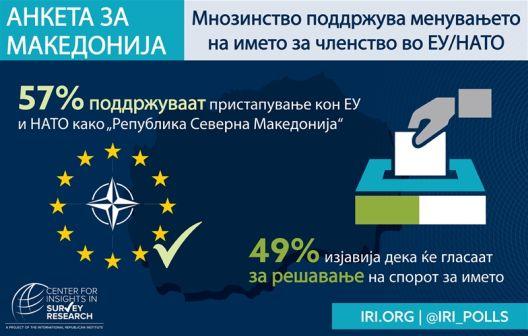 ИРИ: Висока поддршка за ЕУ и НАТО, спроти референдумот