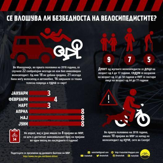 Се влошува безбедноста на велосипедистите