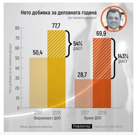 Енормниот раст на профитите на Анѓушев