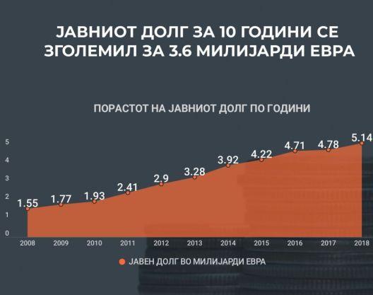 Јавниот долг се зголемил за повеќе од три пати за десет години