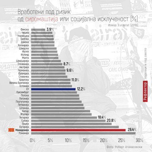 Македонските работници втори во Европа по сиромаштија