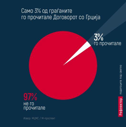 Само 3% од граѓаните го прочитале Договорот со Грција