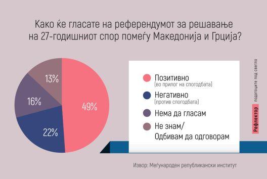 49 отсто граѓани ќе гласаат за решавање на спорот со Грција