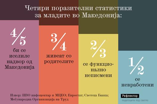 Четири поразителни статистики за младите во Македонија