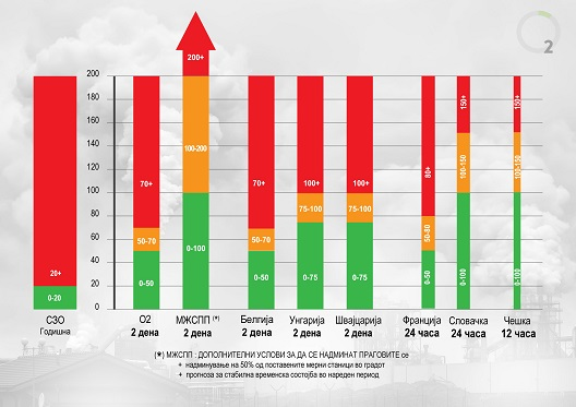 Жителите на Македонија не се четири пати поотпорни  на загаден воздух од европските!