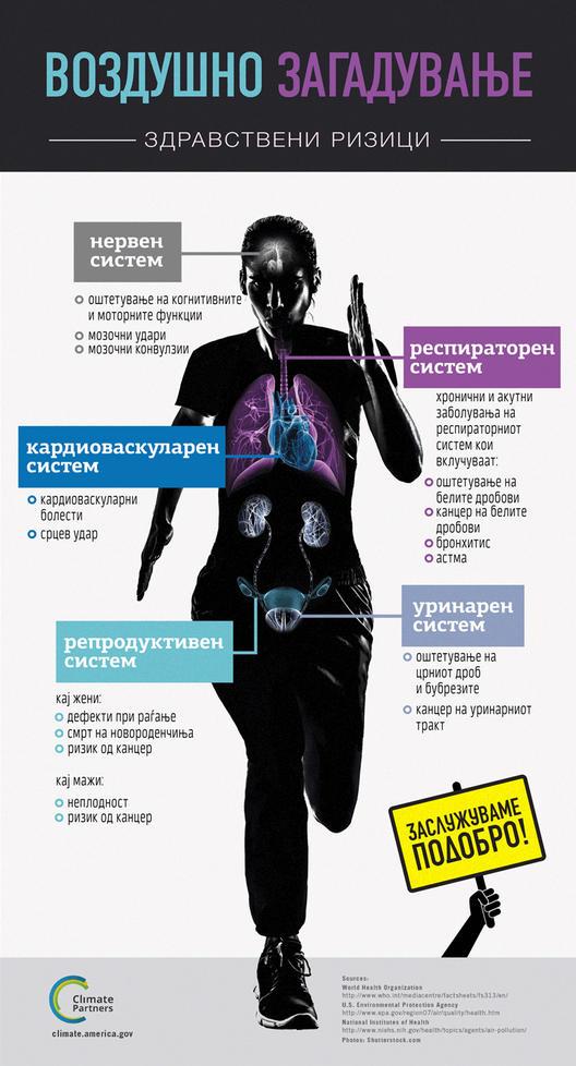 Инфографик: Здравствените ризици од воздушното загадување